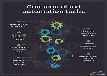 云自动化与编排工具对比