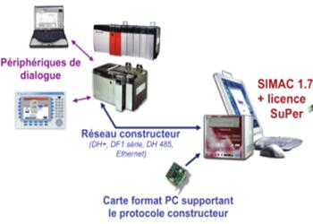 SIMAC仿真在Rockwell(AB)控制系统中的应用