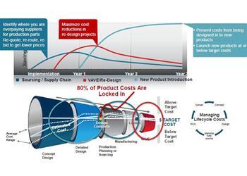 aPriori:聚焦设计生命周期的成本仿真与管理