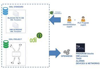 ODIL-自动生成电气工程的专业软件
