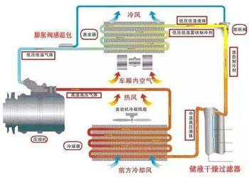 空调管路随机振动分析与优化