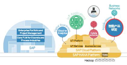 SAP:数字化时代的产品研发 驱动智能制造转型升级