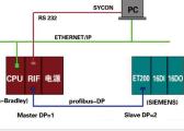 罗克韦尔PLC与西门子PLC的通讯实现方案