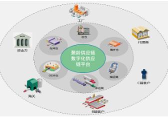 聚龄信息:数字化供应链软件的实践