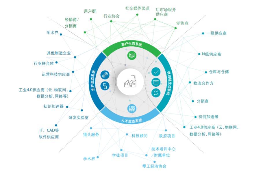 德勤发布智能制造生态系统报告