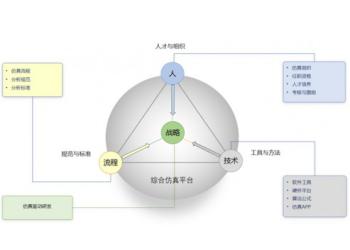 安世亚太:提供企业数字化转型的强劲引擎