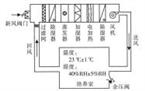 基于PLC的食品药品恒温恒湿培养室监控系统设计