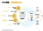 SAP助力打造智慧供应链