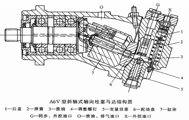 轴向柱塞马达的工作原理如图1所示