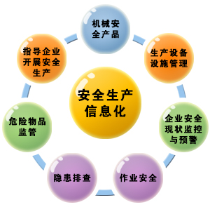 安全生产信息化图片