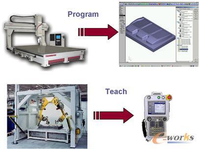 基于robotmaster的工业机器人数控加工编程关键技术应用研究