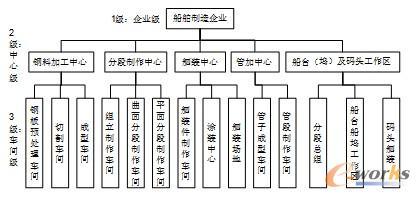 基于现代船舶制造物流的供应链结构模型研究