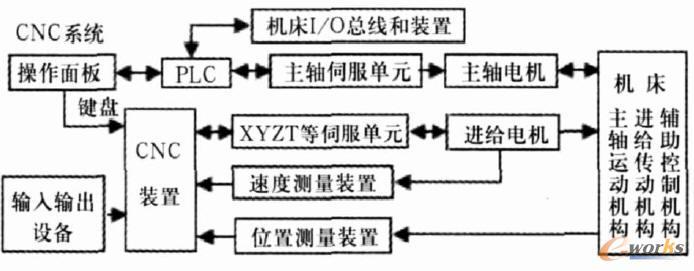 plc在数控机床控制系统的应用与开发