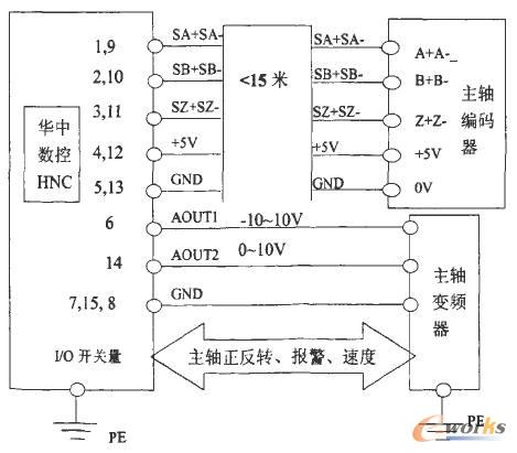 基于变频与plc控制的车床主轴数控系统设计(上)