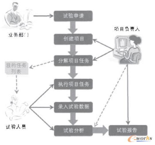 试验项目管理流程