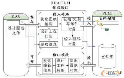 一种是电路原理图或印刷电路板图等电路设计文件,以单独文件的形式