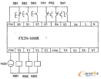 此控制方案为减少控制对象和控制点接线,选用三菱fx2n-i6mr型号plc,它