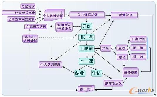 培训管理流程
