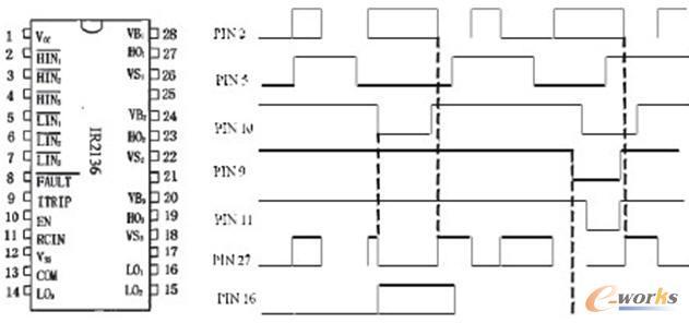 侍服电机控制器引脚分布及工作波形图