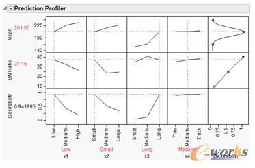 图1 基于jmp软件实现的田口设计优化示意图