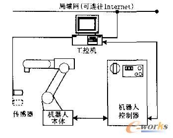 工业机器人网络控制与编程