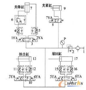 元件,足两位四通电磁换向阀,其换向信号也是由plc控制:升降缸立置,由图片