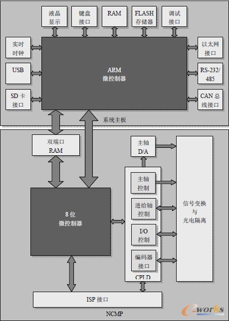 实验系统电路结构