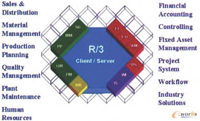 IT系统集成商是什么意思