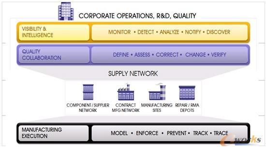 图1 CAMSTAR的解决方案架构