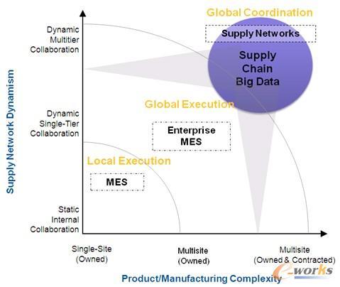 图2 制造业内外部供应链的演化及其对软件系统的需求
