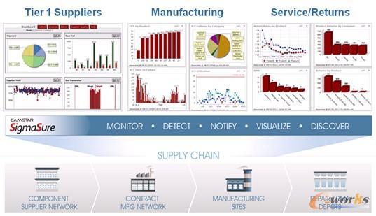 图3 CAMSTAR的SigmaSure供应链质量管理解决方案