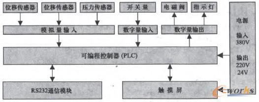 plc控制系统硬件组成及结构