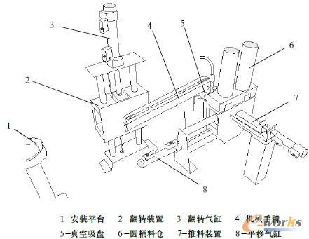 气动安装机械手的结构示意图