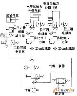 气动控制系统原理图图片