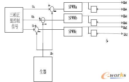 三相正弦脉宽模拟调制控制电路框图