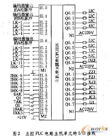 基于plc技术的交流提升机电控系统改造