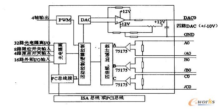 b(/bo), c(/bo)信号作为位置反馈,运动控制卡通过四倍频,加减计数器