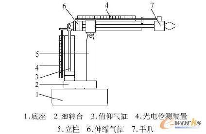 绕水平轴的仰俯动作由俯仰气缸通过连杆机构来实现,将气缸的直线运动