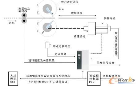 伺服系统控制电路原理图