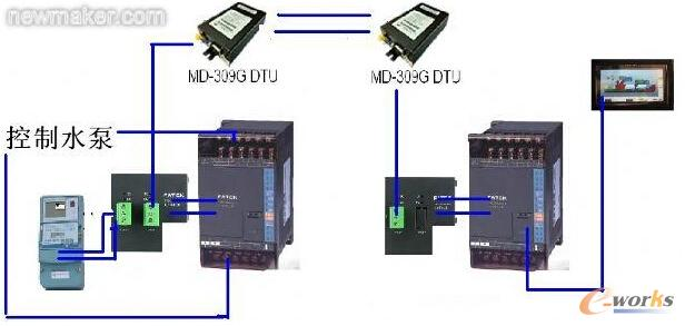 3.2控制方案设计:   将监控室的plc设定为主站plc,将井上的plc设定为仆站plc,这样,这样方便客户节省流量之用。客户可以在监控室通过触摸屏画面控制两个plc之间是否进行数据交换以节省流量。主站plc的功能为写入和读取从站plc的数据,并与上位机触摸屏通讯。从站plc的功能为读取威胜电表的总电量、A/B/C三相电流电压值,与主站实现数据交换,通过主站的命令控制从站plc动作,通过从站plc的反馈状态传输到主站,来监控设备的运行情况。   3.