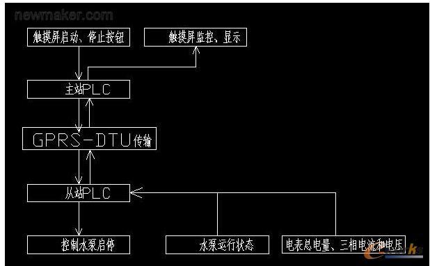 永宏plc在远程控制系统中的应用