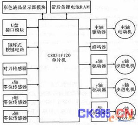 雕刻机数控系统硬件原理框图
