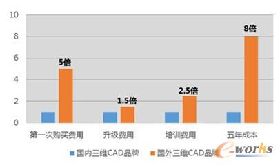 合理搭配使用国产三维CAD可节省大量资金