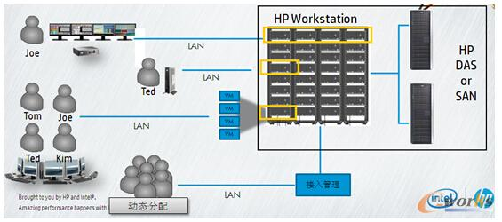 图3 惠普远程工作站解决方案