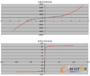图3 橡胶衬套动态特性曲线