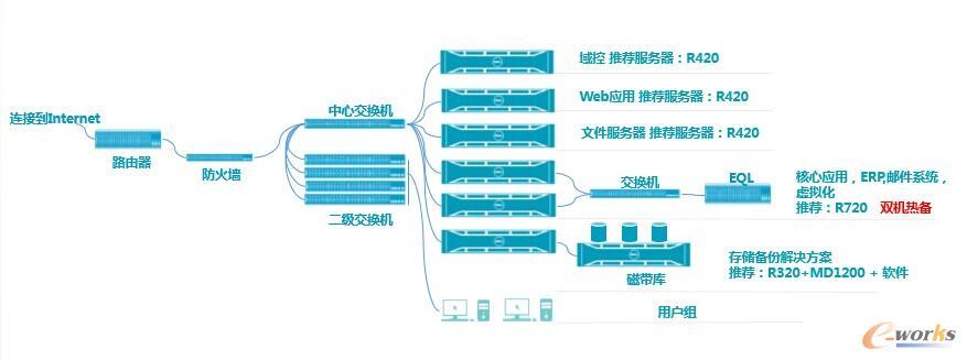 制造业典型IT架构