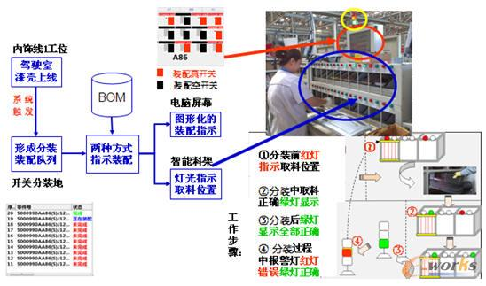 BOM应用案例 解放BOM和核心的业务的关联如图3所示: 第一,产品设计和变更BOM,现在我们整个的产品设计和变更都是依据技术中心的设计平台,把这个平台的设计BOM导入后,任何的一个变更都跟BOM进行关联,如果不关联就造成了很多零散数据。如果很多东西没跟BOM关联上,那么后续的重用就会有很大的问题。