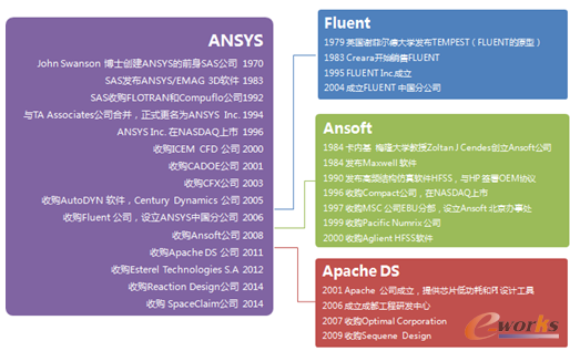 图2 ANSYS的发展史