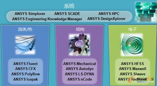 图3 ANSYS的产品系