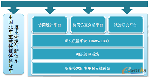 图2 中国北车重载快捷铁路货车技术研发平台